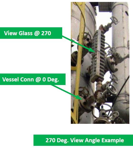 270 Deg View Angle Example
