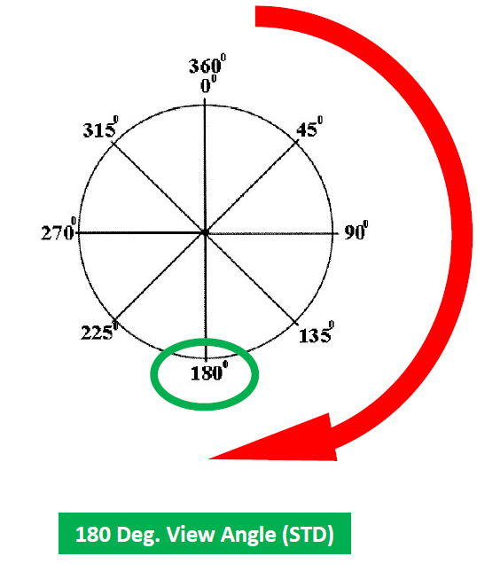 180 Deg View Angle Example